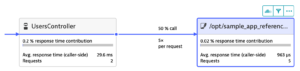 oneagent ruby monitoring service flow